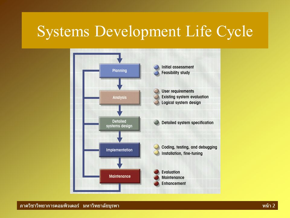 ภาควิชาวิทยาการคอมพิวเตอร์ มหาวิทยาลัยบูรพาหน้า 3 วัฏจักรการพัฒนาระบบ (SDLC) System Development Life Cycle การวางแผน (planning) การวิเคราะห์ระบบ (analysis) การออกแบบรายละเอียดของระบบ (detailed systems design) การดำเนินการ (implementation) –Coding & Testing & Installation & fine-tuning การบำรุงรักษาระบบ (Maintenance) –Evaluate, Maintenance and Enhance