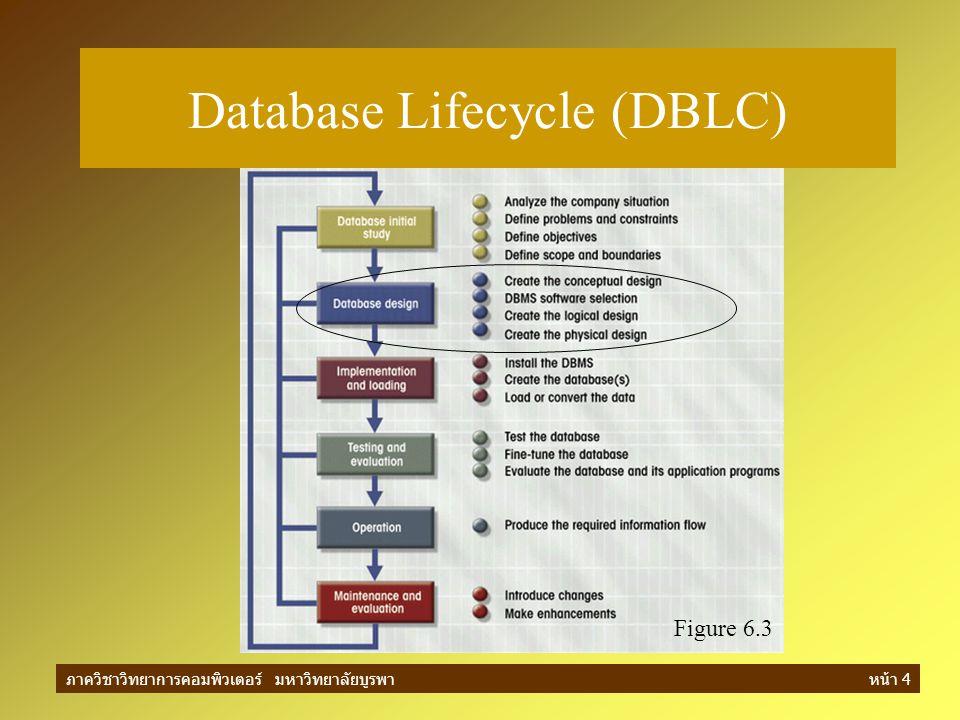 ภาควิชาวิทยาการคอมพิวเตอร์ มหาวิทยาลัยบูรพาหน้า 4 Figure 6.3 Database Lifecycle (DBLC)