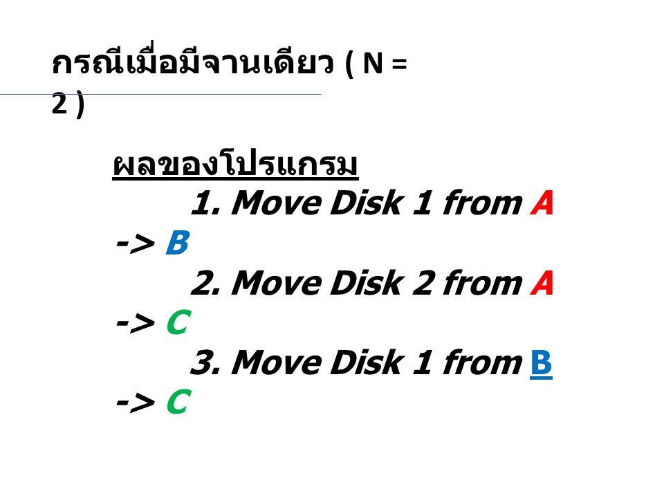 กรณีเมื่อมีจานเดียว ( N = 2 ) ผลของโปรแกรม 1. Move Disk 1 from A -> B 2. Move Disk 2 from A -> C 3. Move Disk 1 from B -> C