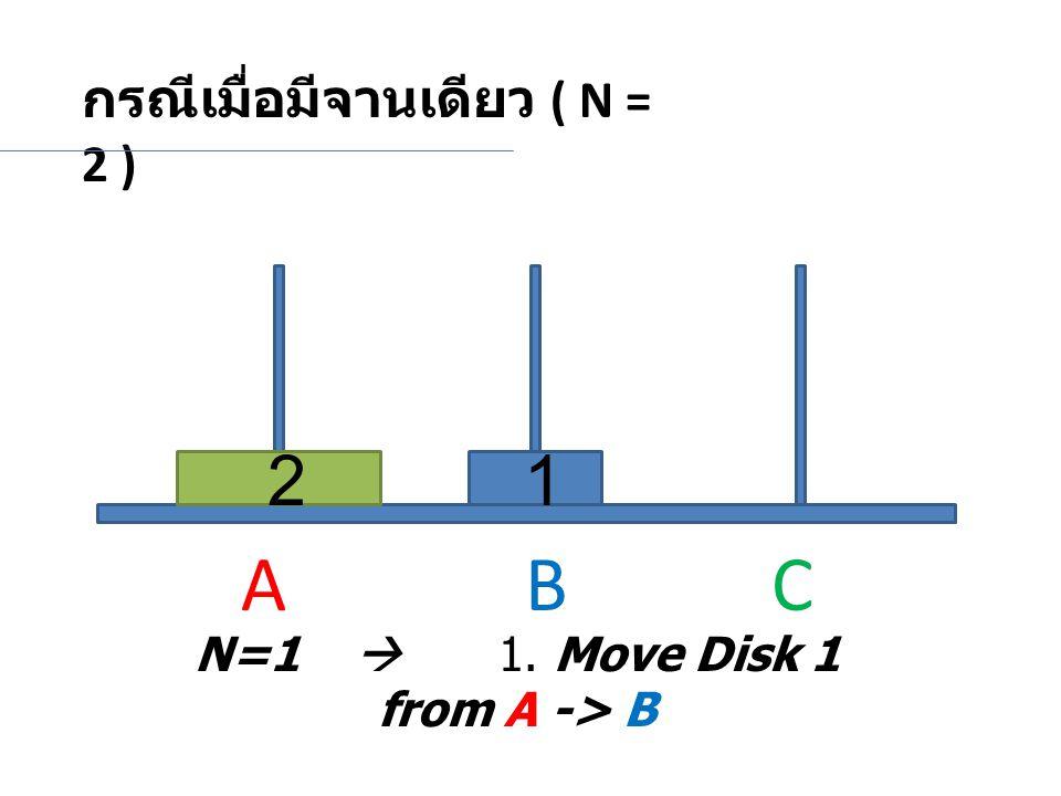 กรณีเมื่อมีจานเดียว ( N = 2 ) N=1  1. Move Disk 1 from A -> B 21 A BC