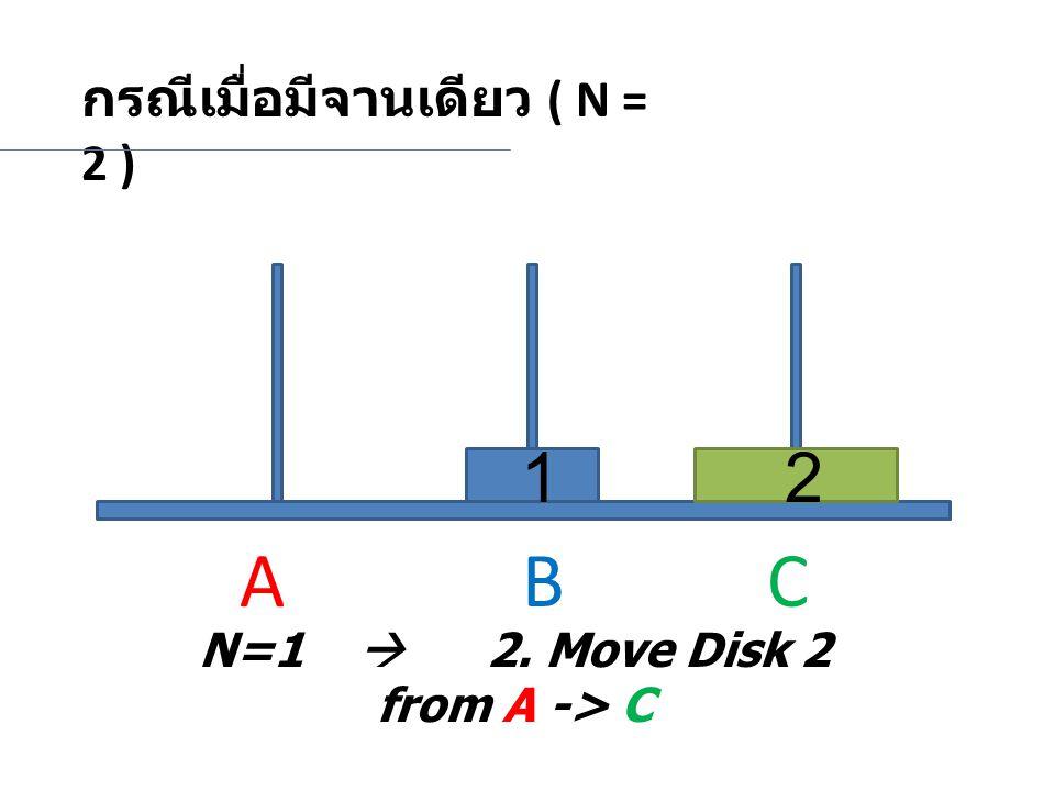 กรณีเมื่อมีจานเดียว ( N = 2 ) N=1  2. Move Disk 2 from A -> C 12 A BC