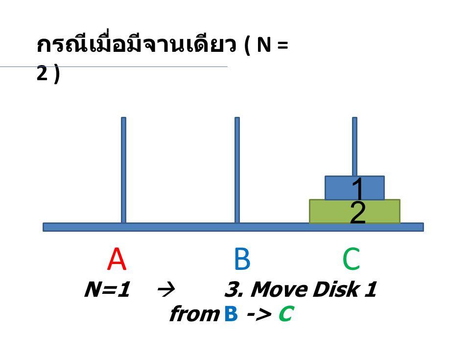 กรณีเมื่อมีจานเดียว ( N = 2 ) N=1  3. Move Disk 1 from B -> C 2 1 A BC