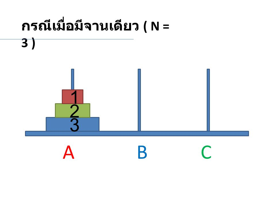 กรณีเมื่อมีจานเดียว ( N = 3 ) 2 3 1 A BC