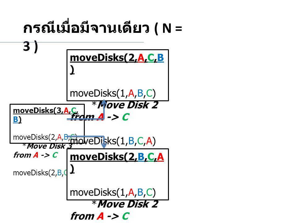 กรณีเมื่อมีจานเดียว ( N = 3 ) moveDisks(3,A,C, B) moveDisks(2,A,B,C) *Move Disk 3 from A -> C moveDisks(2,B,C,A) moveDisks(2,A,C,B ) moveDisks(1,A,B,C) *Move Disk 2 from A -> C moveDisks(1,B,C,A) moveDisks(2,B,C,A ) moveDisks(1,A,B,C) *Move Disk 2 from A -> C moveDisks(1,B,C,A)