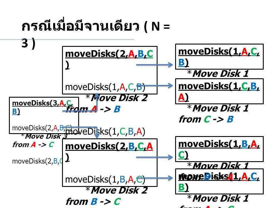 กรณีเมื่อมีจานเดียว ( N = 3 ) moveDisks(3,A,C, B) moveDisks(2,A,B,C) *Move Disk 3 from A -> C moveDisks(2,B,C,A) moveDisks(2,A,B,C ) moveDisks(1,A,C,B) *Move Disk 2 from A -> B moveDisks(1,C,B,A) moveDisks(2,B,C,A ) moveDisks(1,B,A,C) *Move Disk 2 from B -> C moveDisks(1,A,C,B) *Move Disk 1 from A -> C moveDisks(1,C,B, A) *Move Disk 1 from C -> B moveDisks(1,A,C, B) *Move Disk 1 from A -> C moveDisks(1,B,A, C) *Move Disk 1 from B -> A