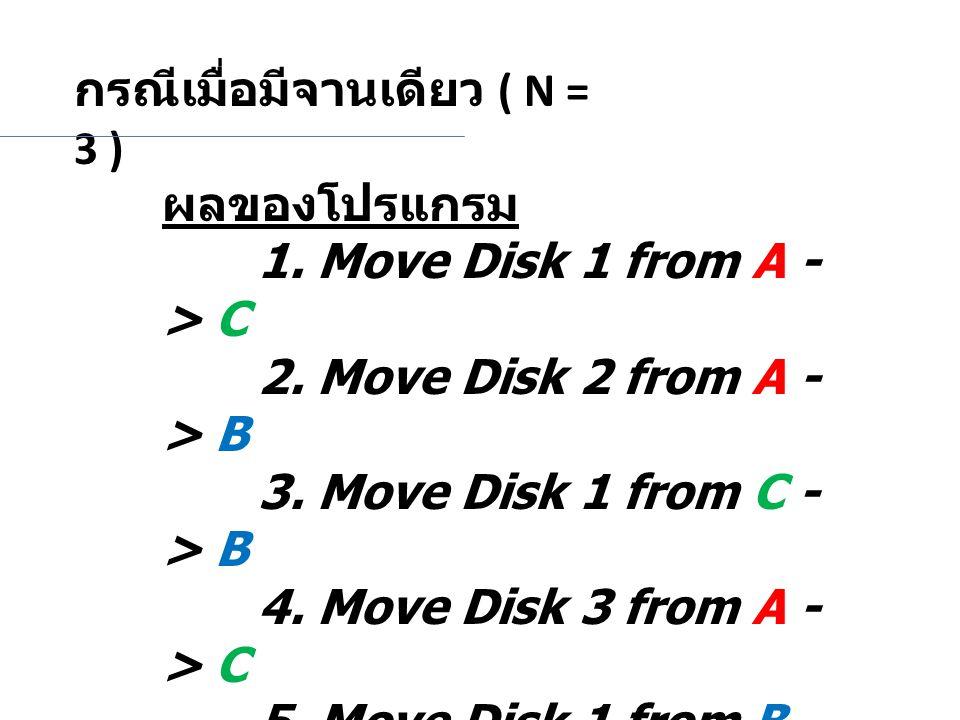 กรณีเมื่อมีจานเดียว ( N = 3 ) ผลของโปรแกรม 1. Move Disk 1 from A - > C 2. Move Disk 2 from A - > B 3. Move Disk 1 from C - > B 4. Move Disk 3 from A -