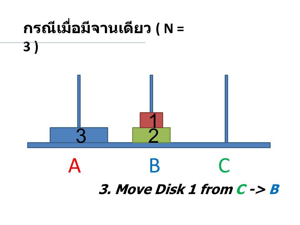 กรณีเมื่อมีจานเดียว ( N = 3 ) 23 1 3. Move Disk 1 from C -> B A BC