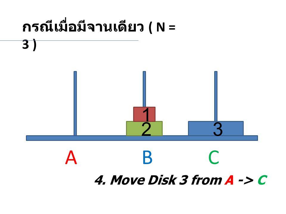กรณีเมื่อมีจานเดียว ( N = 3 ) 23 1 4. Move Disk 3 from A -> C A BC