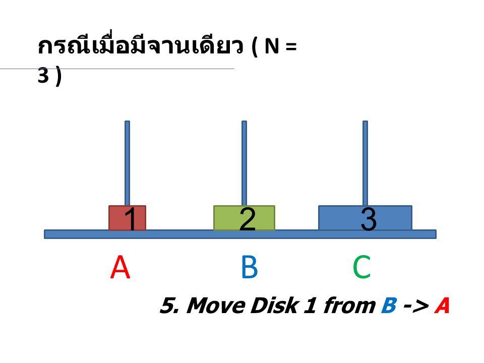 กรณีเมื่อมีจานเดียว ( N = 3 ) 231 5. Move Disk 1 from B -> A A BC