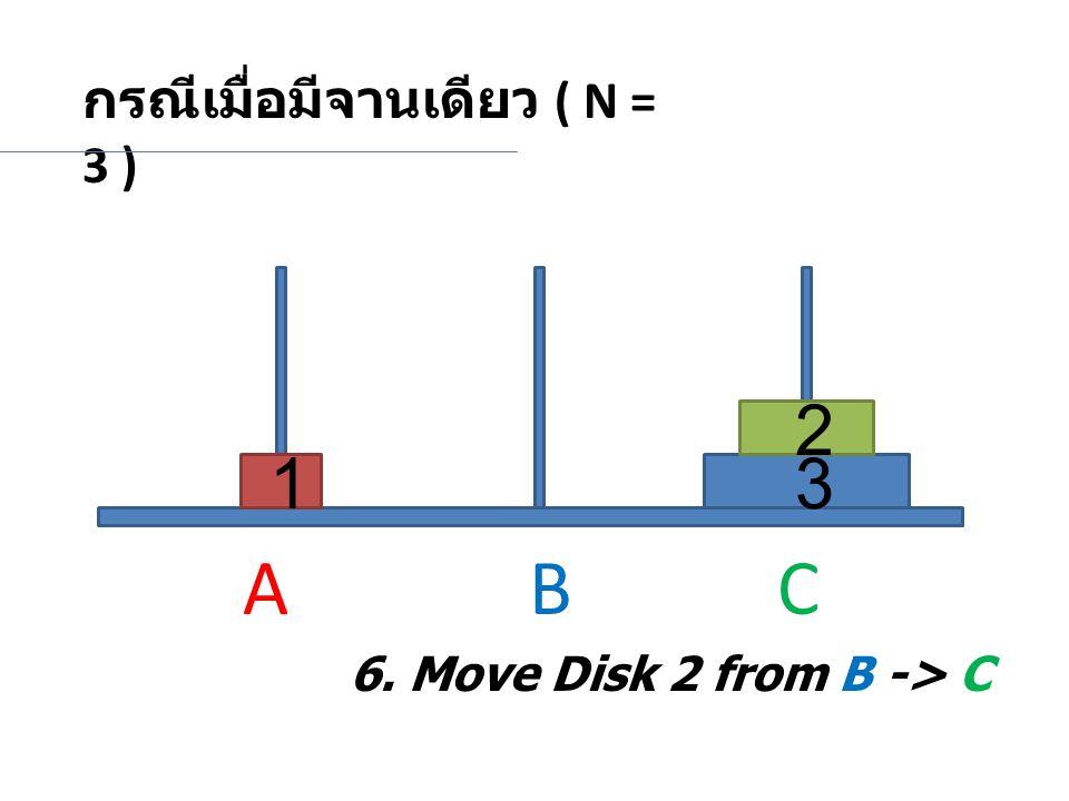 กรณีเมื่อมีจานเดียว ( N = 3 ) 2 31 6. Move Disk 2 from B -> C A BC