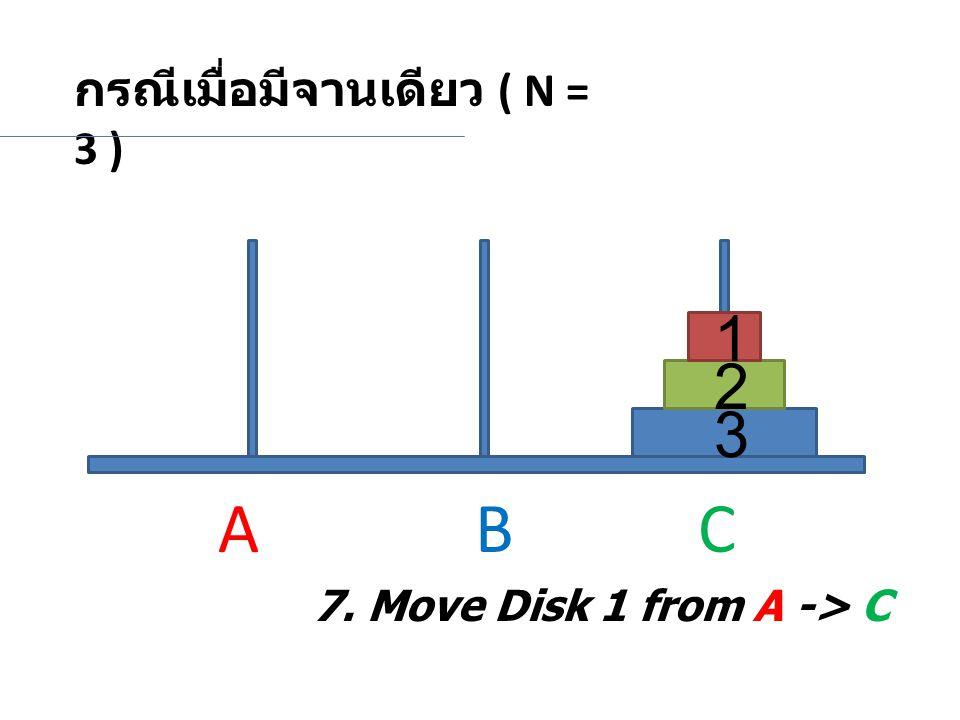กรณีเมื่อมีจานเดียว ( N = 3 ) 2 3 1 7. Move Disk 1 from A -> C A BC
