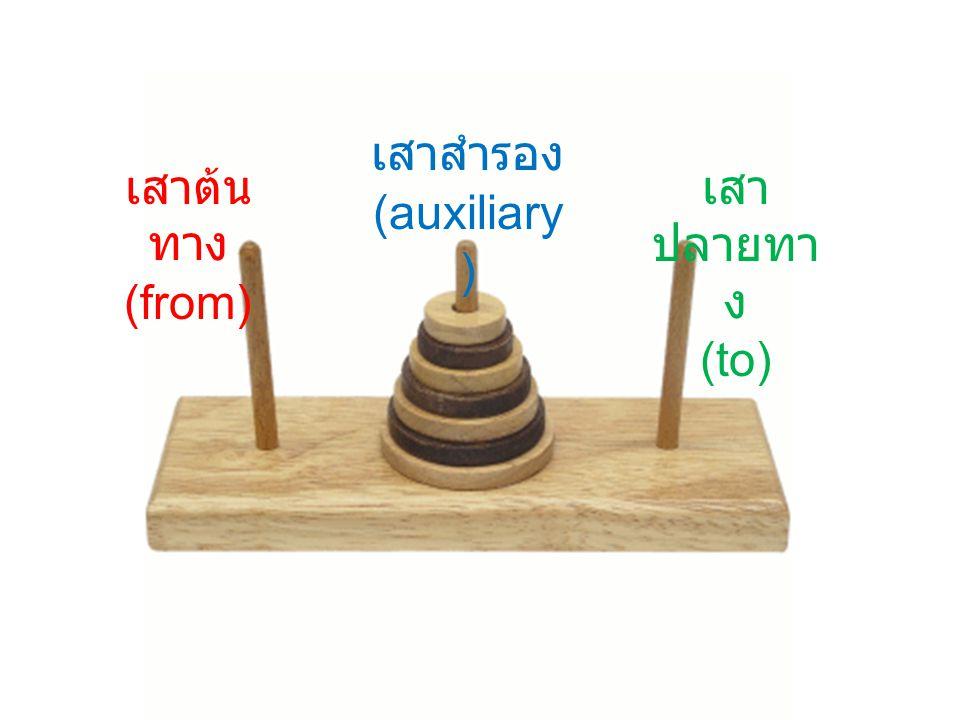 กรณี Base case : เมื่อ N=1( เหลือจานใบเดียวในเสา ) ย้าย จากใบล่างสุดจากเสาต้นทาง ไปยัง เสา ปลายทาง กรณี Recursive case : ( มีจำนวน N จานใน เสา ) ย้าย N - 1 จาน จาก เสาต้นทาง ไปยัง เสาสำรอง ย้าย จานใบที่ N จาก เสาต้นทาง ไปยัง เสาปลายทาง ย้าย N – 1 จาน จาก เสาสำรอง ไปยัง เสาปลายทาง Algorithm - Tower of Hanoi