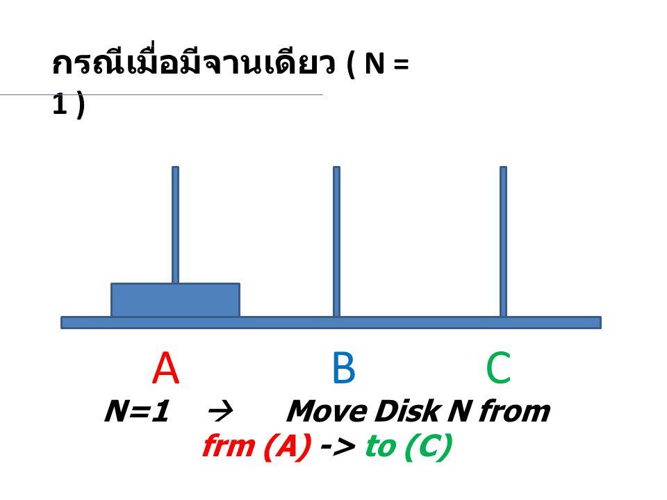 กรณีเมื่อมีจานเดียว ( N = 1 ) N=1  Move Disk N from frm (A) -> to (C) A BC
