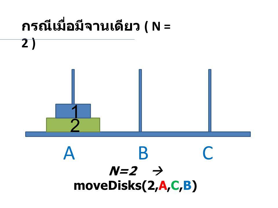 กรณีเมื่อมีจานเดียว ( N = 2 ) N=2  moveDisks(2,A,C,B) 1 2