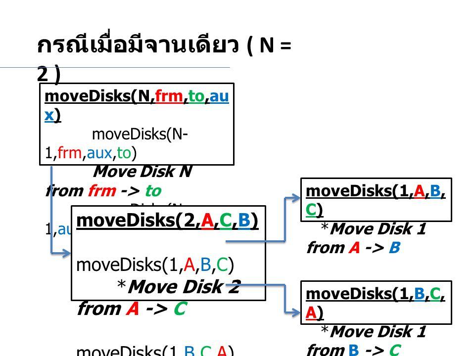 moveDisks(N,frm,to,au x) moveDisks(N- 1,frm,aux,to) Move Disk N from frm -> to moveDisks(N- 1,aux,to,frm) กรณีเมื่อมีจานเดียว ( N = 2 ) moveDisks(2,A,C,B) moveDisks(1,A,B,C) *Move Disk 2 from A -> C moveDisks(1,B,C,A) *Move Disk 1 from B -> C moveDisks(1,A,B, C) *Move Disk 1 from A -> B