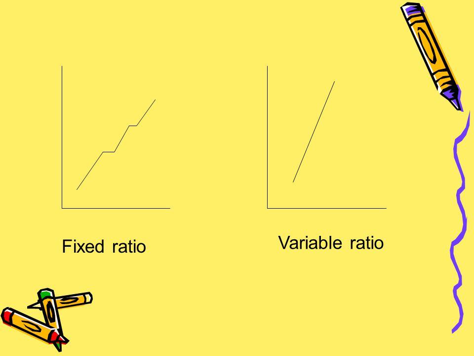 Fixed ratio Variable ratio