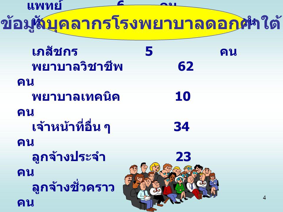 4 แพทย์ 6 คน ทันตแพทย์ 3 คน เภสัชกร 5 คน พยาบาลวิชาชีพ 62 คน พยาบาลเทคนิค 10 คน เจ้าหน้าที่อื่น ๆ 34 คน ลูกจ้างประจำ 23 คน ลูกจ้างชั่วคราว 29 คน รวมทั