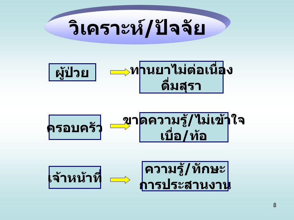 9 1.Case management 2. การมีส่วนรวม ของชุมชน แนวคิด
