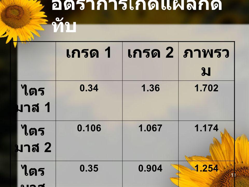 11 อัตราการเกิดแผลกด ทับ เกรด 1 เกรด 2 ภาพรว ม ไตร มาส 1 0.341.361.702 ไตร มาส 2 0.1061.0671.174 ไตร มาส 3 0.350.9041.254