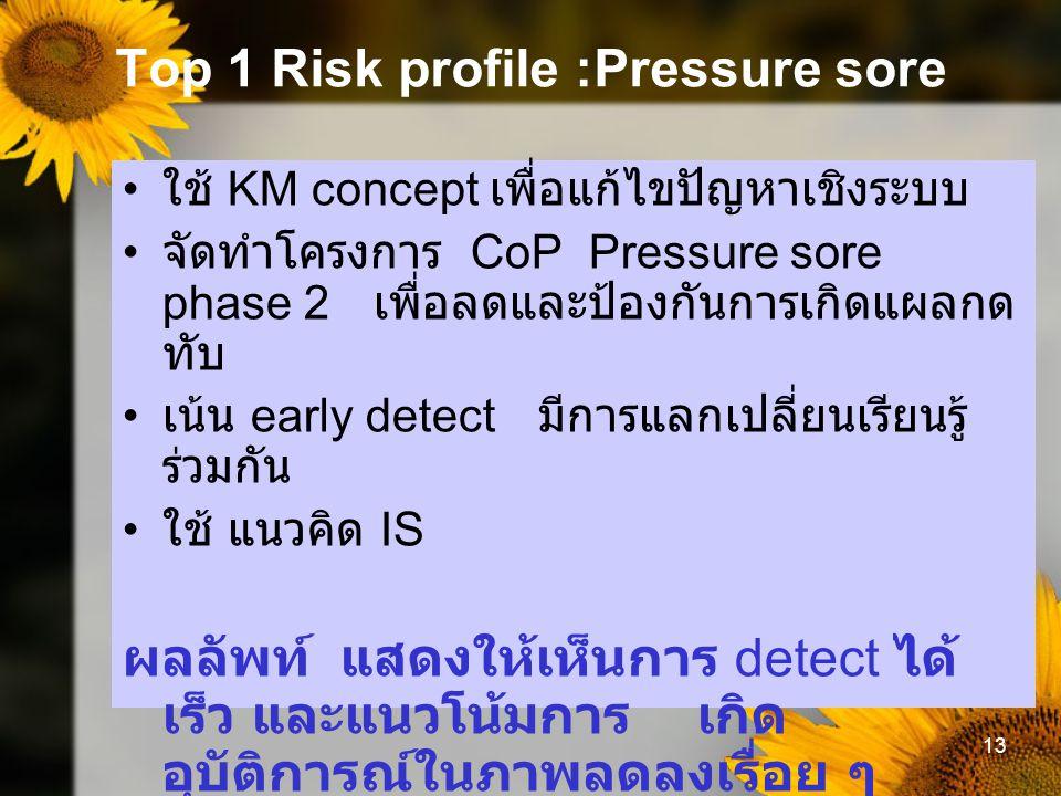 13 Top 1 Risk profile :Pressure sore ใช้ KM concept เพื่อแก้ไขปัญหาเชิงระบบ จัดทำโครงการ CoP Pressure sore phase 2 เพื่อลดและป้องกันการเกิดแผลกด ทับ เน้น early detect มีการแลกเปลี่ยนเรียนรู้ ร่วมกัน ใช้ แนวคิด IS ผลลัพท์ แสดงให้เห็นการ detect ได้ เร็ว และแนวโน้มการ เกิด อุบัติการณ์ในภาพลดลงเรื่อย ๆ