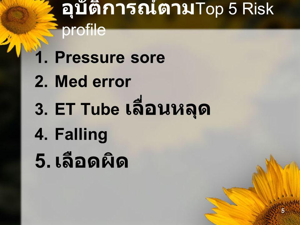 5 อุบัติการณ์ตาม Top 5 Risk profile 1.Pressure sore 2.Med error 3.ET Tube เลื่อนหลุด 4.Falling 5.