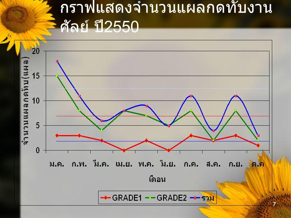 8 กราฟแสดงตำแหน่งที่เกิดแผลกดทับ หอผู้ป่วยปี 2550