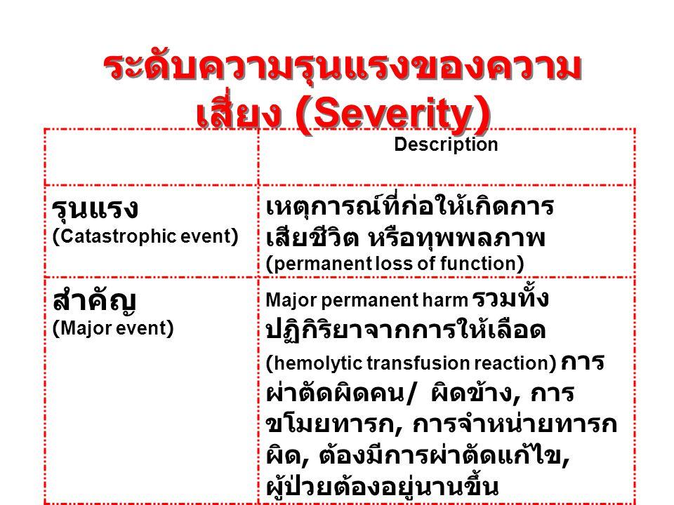 ระดับความรุนแรงของความ เสี่ยง (Severity) Description รุนแรง (Catastrophic event) เหตุการณ์ที่ก่อให้เกิดการ เสียชีวิต หรือทุพพลภาพ (permanent loss of f