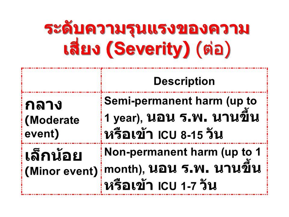 ระดับความรุนแรงของความ เสี่ยง (Severity) ( ต่อ ) Description กลาง (Moderate event) Semi-permanent harm (up to 1 year), นอน ร. พ. นานขึ้น หรือเข้า ICU