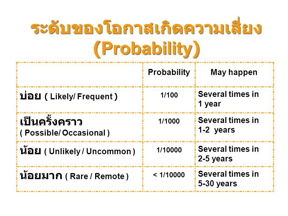 ระดับของโอกาสเกิดความเสี่ยง (Probability) ProbabilityMay happen บ่อย ( Likely/ Frequent ) 1/100 Several times in 1 year เป็นครั้งคราว ( Possible/ Occa