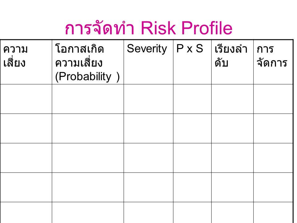 การจัดทำ Risk Profile ความ เสี่ยง โอกาสเกิด ความเสี่ยง (Probability ) SeverityP x S เรียงลำ ดับ การ จัดการ