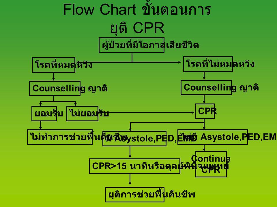 Flow Chart ขั้นตอนการ ยุติ CPR ผู้ป่วยที่มีโอกาสเสียชีวิต โรคที่หมดหวัง โรคที่ไม่หมดหวัง Counselling ญาติ ยอมรับไม่ยอมรับ CPR ไม่ทำการช่วยฟื้นคืนชีพ ม