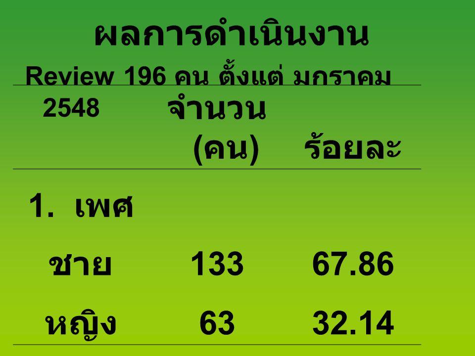 ผลการดำเนินงาน Review 196 คน ตั้งแต่ มกราคม 2548 จำนวน ( คน ) ร้อยละ 1. เพศ ชาย 13367.86 หญิง 6332.14