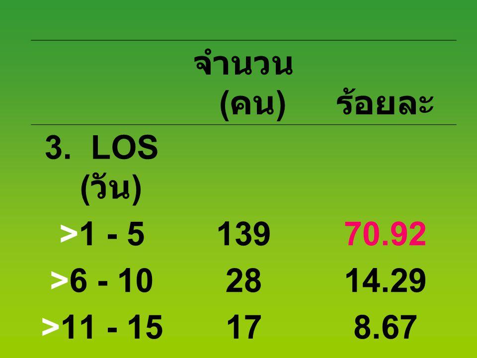 จำนวน ( คน ) ร้อยละ 3. LOS ( วัน ) >1 - 513970.92 >6 - 102814.29 >11 - 15178.67 > 16126.12