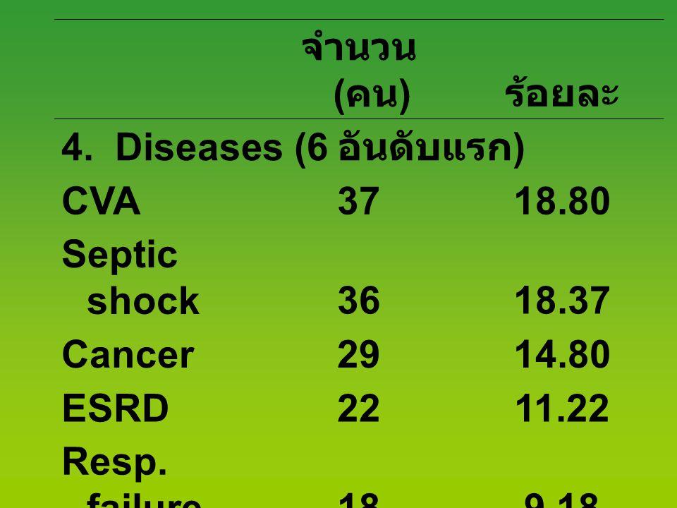 จำนวน ( คน ) ร้อยละ 4. Diseases (6 อันดับแรก ) CVA3718.80 Septic shock3618.37 Cancer2914.80 ESRD2211.22 Resp. failure189.18 AIDS105.10