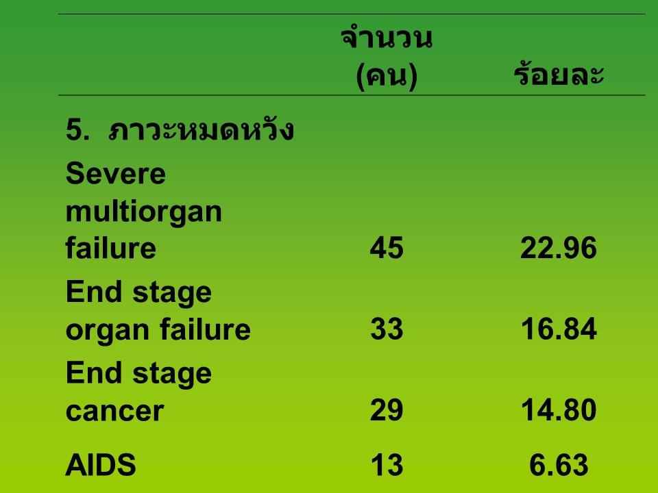 จำนวน ( คน ) ร้อยละ 5. ภาวะหมดหวัง Severe multiorgan failure4522.96 End stage organ failure3316.84 End stage cancer2914.80 AIDS136.63 Brain death105.1