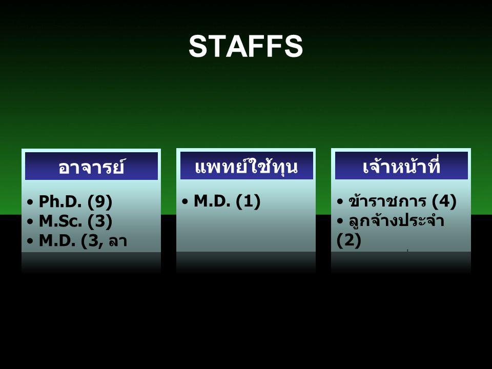 Ph.D. (9) M.Sc. (3) M.D. (3, ลา ศึกษาต่อ ) STAFFS อาจารย์ M.D. (1) แพทย์ใช้ทุน ข้าราชการ (4) ลูกจ้างประจำ (2) ลูกจ้างชั่วคราว (4) เจ้าหน้าที่