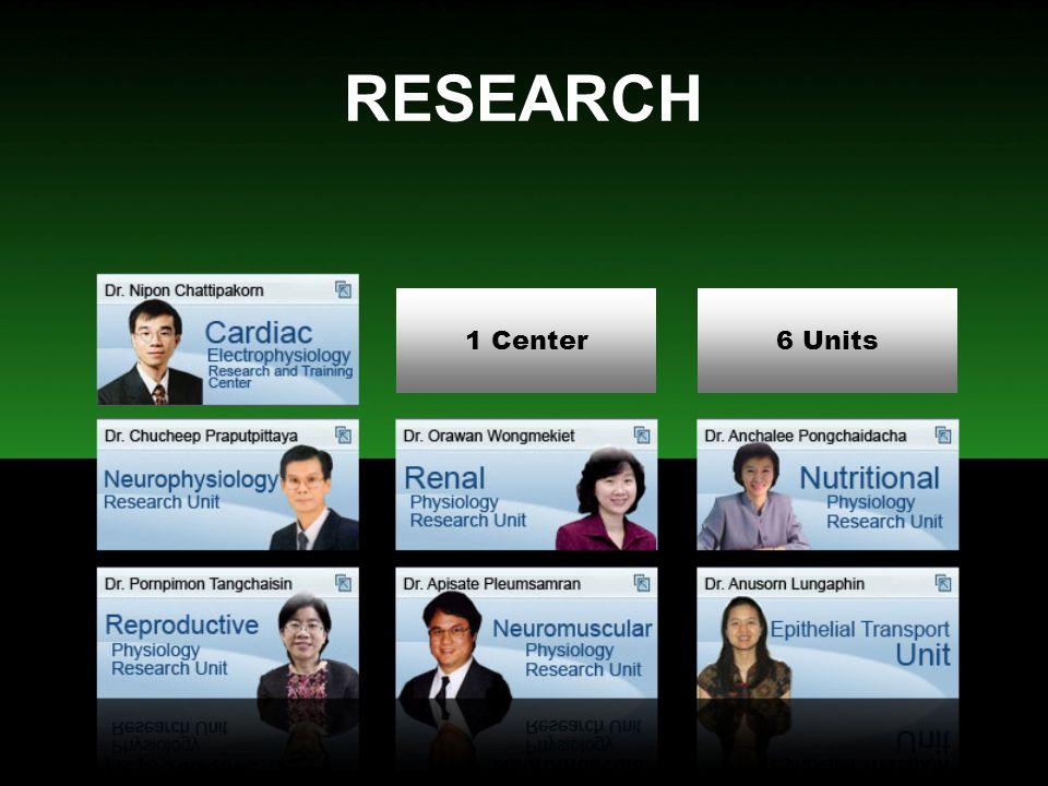 RESEARCH งานวิจัยที่ดำเนินการอยู่ในปัจจุบัน 15 เรื่อง การตีพิมพ์ในวารสารวิชาการ (1 ตุลาคม 2549 – 30 กันยายน 2550) International Journal 5 เรื่อง Thai Journal 1 เรื่อง การนำเสนอในที่ประชุมวิชาการระดับ นานาชาติ 3 เรื่อง การนำเสนอในที่ประชุมวิชาการในประเทศ 6 เรื่อง