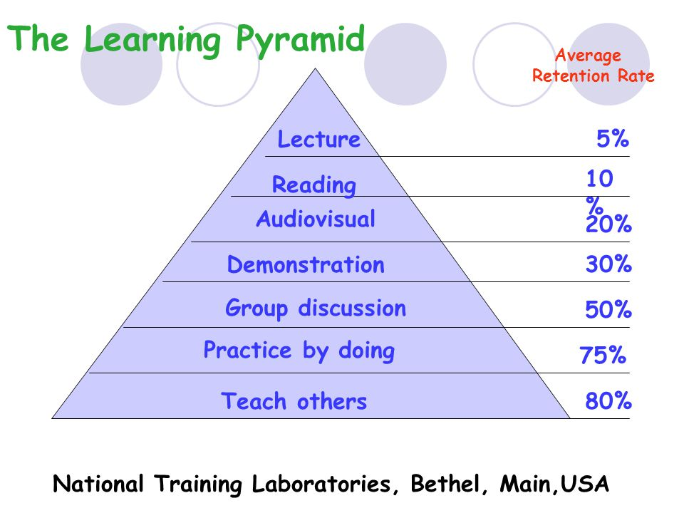 The Learning Pyramid Lecture Reading Audiovisual Demonstration Group discussion Practice by doing Teach others 5% 10 % 20% 30% 50% 75% 80% National Training Laboratories, Bethel, Main,USA Average Retention Rate