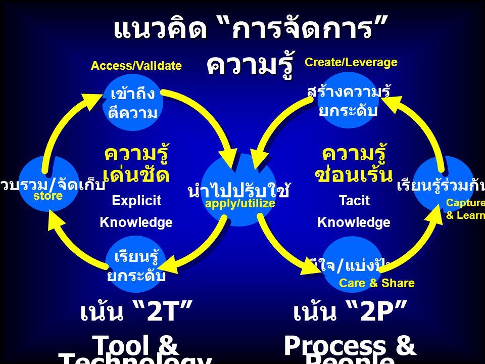 KM ส่วนใหญ่ ไป ผิด ทาง ให้ความสำคัญ กับ 2P People & Processes ให้ความสำคัญกับ 2T Tool & Technology อย่าลืมว่า ต้อง สมดุล