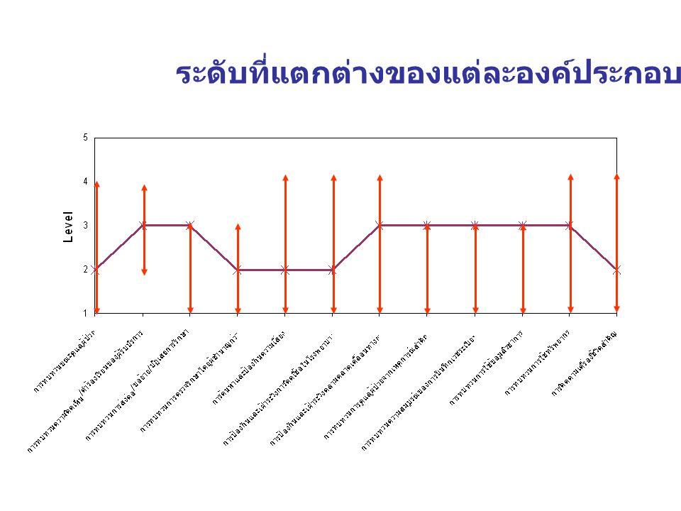แสดงระดับปัจจุบันของ รพ. ที่ 1 เมื่อเทียบกับกลุ่ม ธารปัญญา
