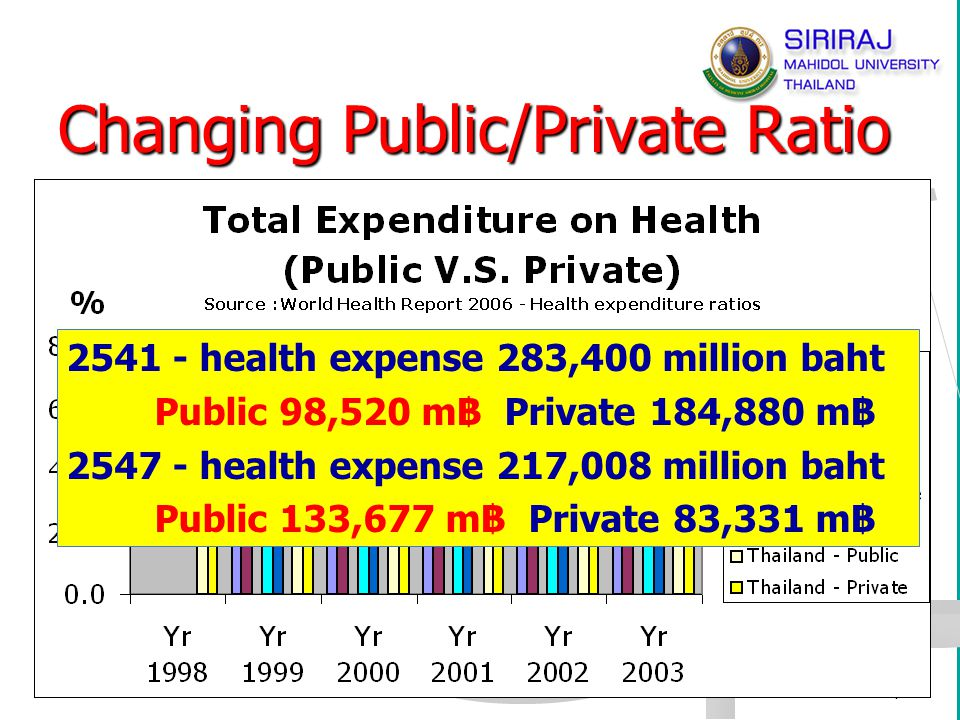 7 Changing Public/Private Ratio 2541 - health expense 283,400 million baht Public 98,520 m฿ Private 184,880 m฿ 2547 - health expense 217,008 million b