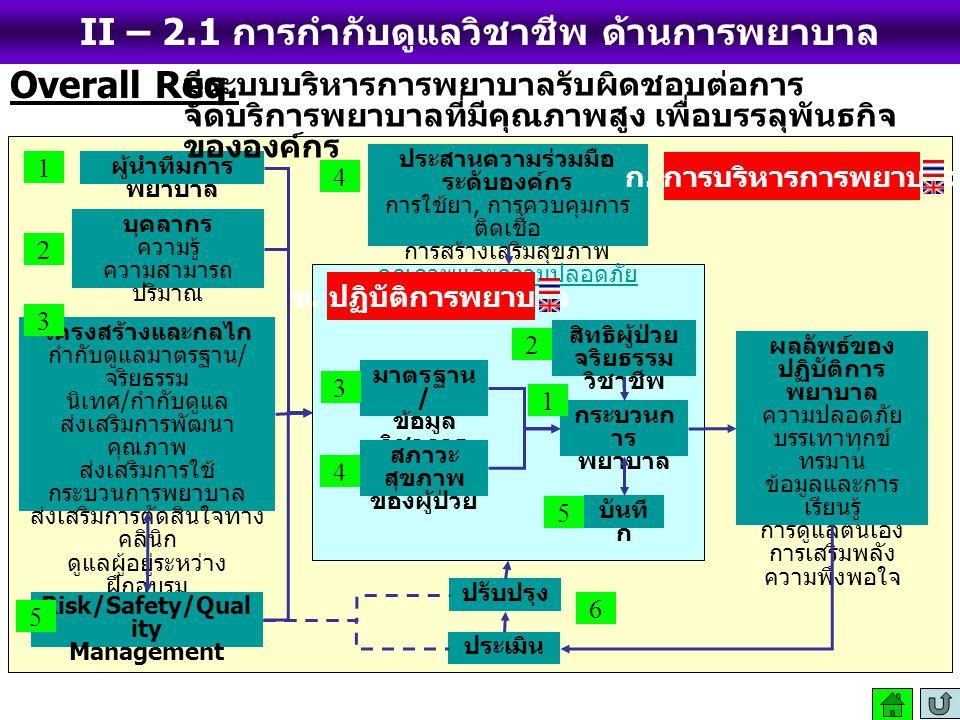 II – 2.1 การกำกับดูแลวิชาชีพ ด้านการพยาบาล (Nursing) มาตรฐาน / ข้อมูล วิชาการ สภาวะ สุขภาพ ของผู้ป่วย กระบวนก าร พยาบาล บันทึ ก สิทธิผู้ป่วย จริยธรรม