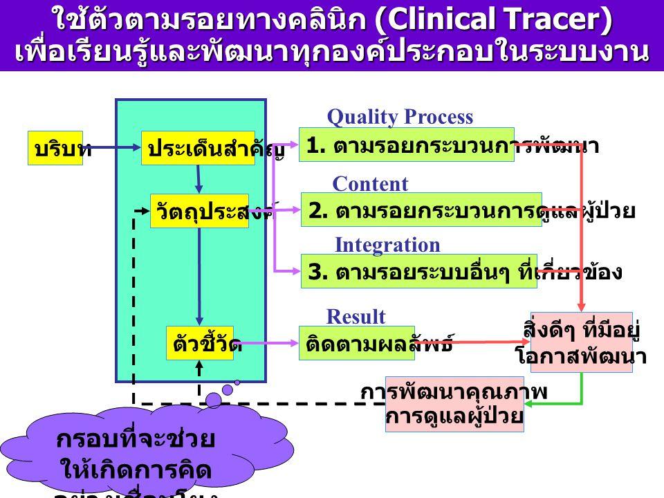 ใช้ตัวตามรอยทางคลินิก (Clinical Tracer) เพื่อเรียนรู้และพัฒนาทุกองค์ประกอบในระบบงาน บริบทประเด็นสำคัญ วัตถุประสงค์ ตัวชี้วัด 1. ตามรอยกระบวนการพัฒนา 2