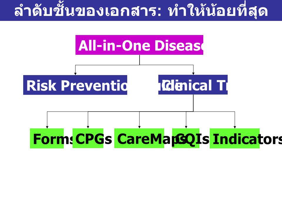Clinical Tracer ลำดับชั้นของเอกสาร : ทำให้น้อยที่สุด Risk Prevention Guide Forms CPGsCQIsCareMaps Indicators
