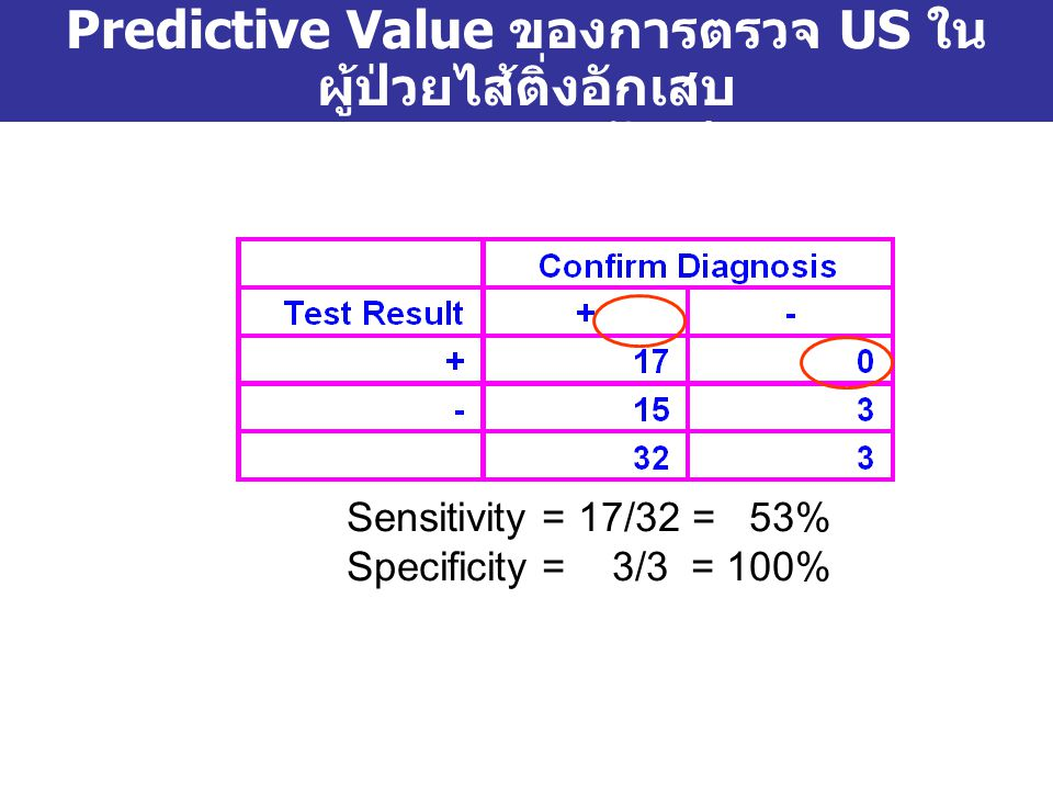 Predictive Value ของการตรวจ US ใน ผู้ป่วยไส้ติ่งอักเสบ จากการตามรอยผลลัพธ์ของ รพ. Sensitivity = 17/32 = 53% Specificity = 3/3 = 100%
