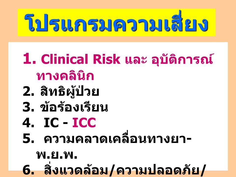 โปรแกรมความเสี่ยง ของรพ. 1. Clinical Risk และ อุบัติการณ์ ทางคลินิก 2. สิทธิผู้ป่วย 3. ข้อร้องเรียน 4. IC - ICC 5. ความคลาดเคลื่อนทางยา - พ. ย. พ. 6.
