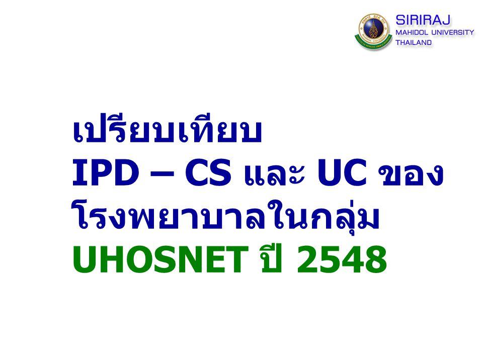 22 เปรียบเทียบ IPD – CS และ UC ของ โรงพยาบาลในกลุ่ม UHOSNET ปี 2548