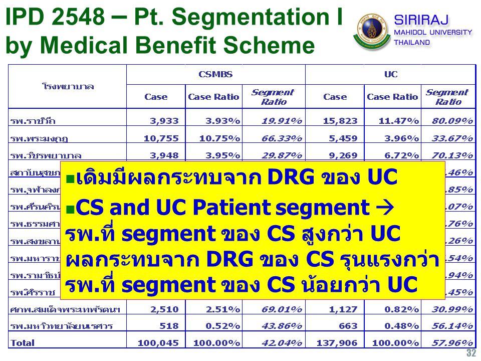 32 IPD 2548 – Pt. Segmentation I by Medical Benefit Scheme เดิมมีผลกระทบจาก DRG ของ UC CS and UC Patient segment  รพ.ที่ segment ของ CS สูงกว่า UC ผล