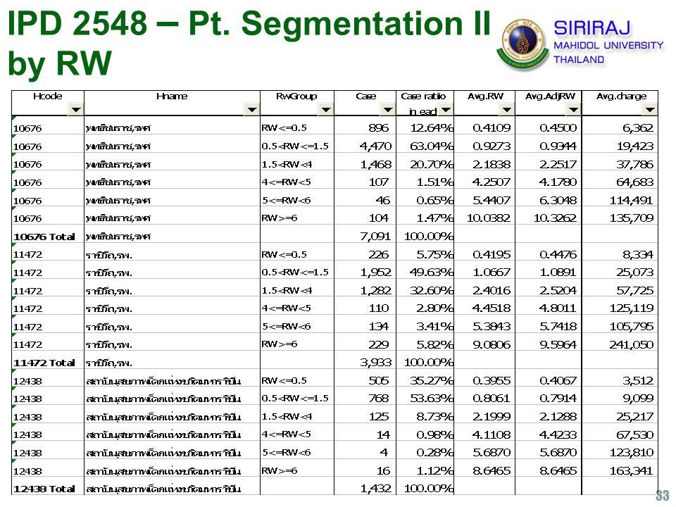 33 IPD 2548 – Pt. Segmentation II by RW