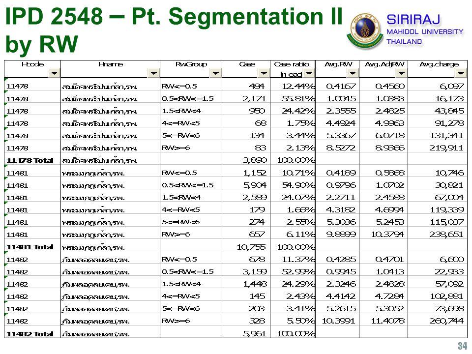 34 IPD 2548 – Pt. Segmentation II by RW